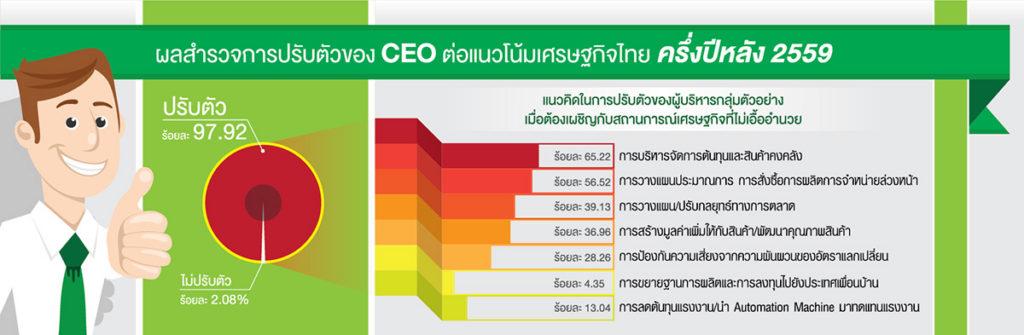 CEO Survey ทิศทางเศรษฐกิจอุตสาหกรรมครึ่งหลังปี 2559
