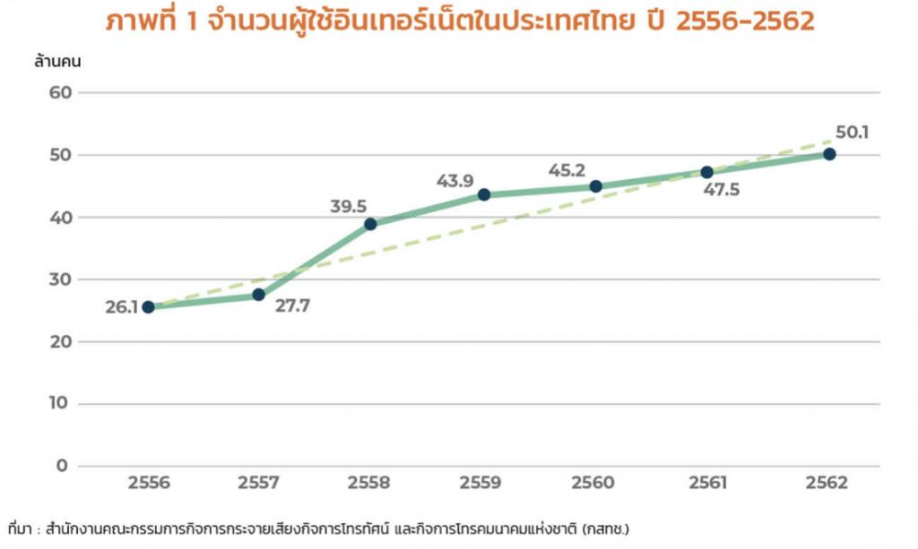 จำนวนผู้ใช้อินเทอร์เน็ตในประเทศไทย